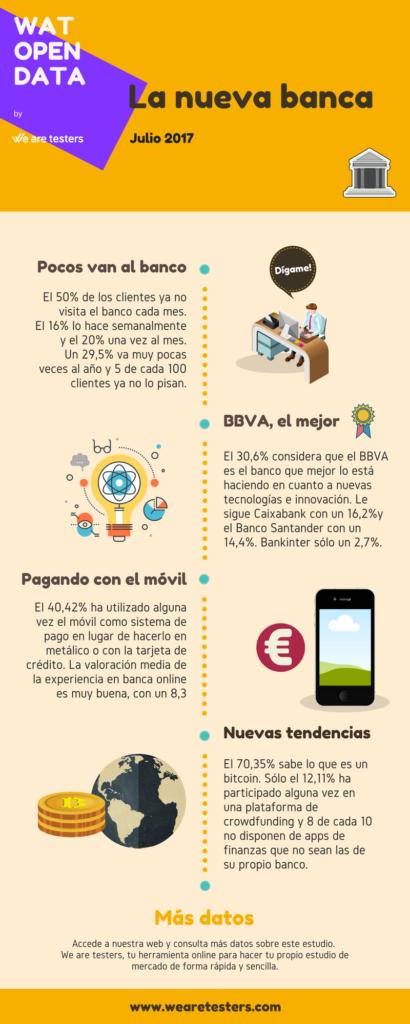 infografia banca