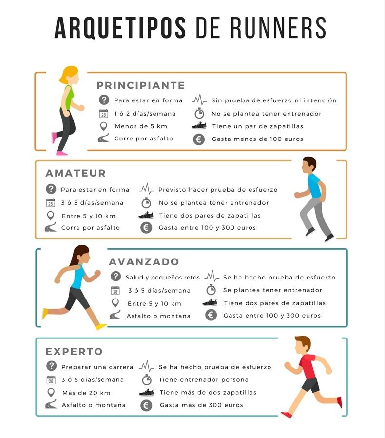 arquetipos runners