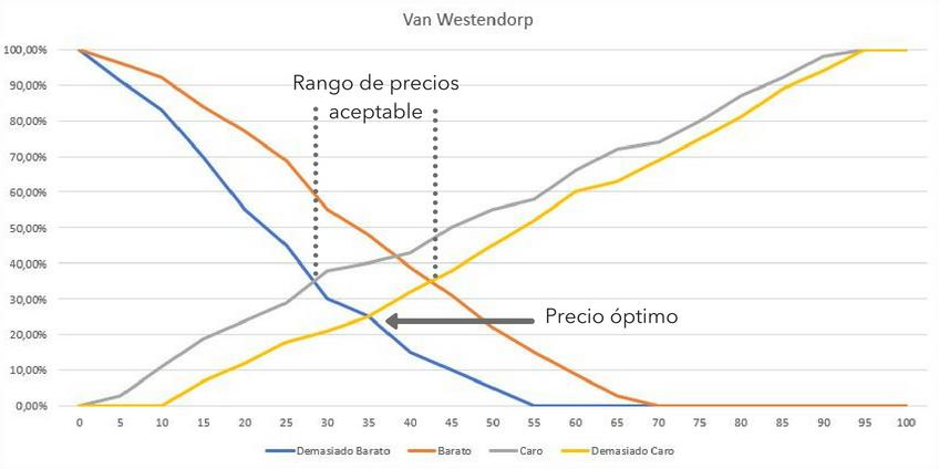 Grafico precio producto amazon