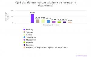 plataformas reserva viajes