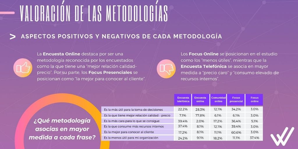 Informe sobre uso y tendencias de la investigación de mercados en empresas españolas
